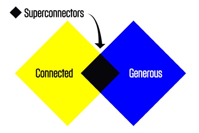 3035568-inline-superconnectors
